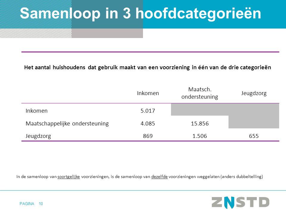 PAGINA10 Samenloop in 3 hoofdcategorieën Het aantal huishoudens dat gebruik maakt van een voorziening in één van de drie categorieën Inkomen Maatsch.