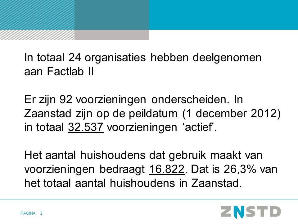 PAGINA2 In totaal 24 organisaties hebben deelgenomen aan Factlab II Er zijn 92 voorzieningen onderscheiden. In Zaanstad zijn op de peildatum (1 decemb