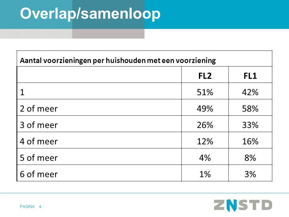 PAGINA4 Overlap/samenloop Aantal voorzieningen per huishouden met een voorziening FL2FL1 151%42% 2 of meer49%58% 3 of meer26%33% 4 of meer12%16% 5 of