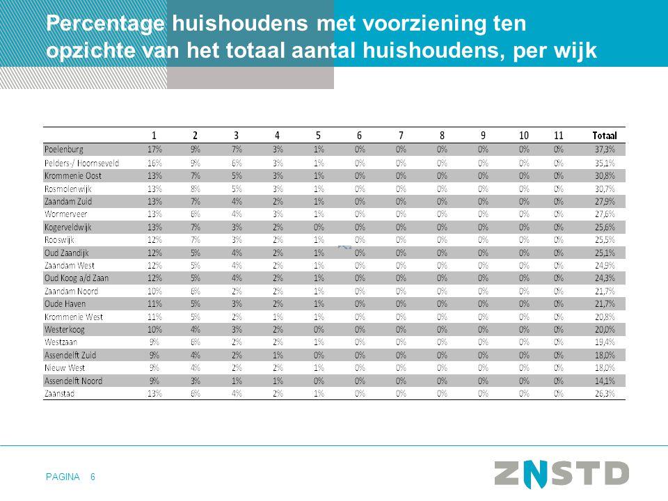 PAGINA6 Percentage huishoudens met voorziening ten opzichte van het totaal aantal huishoudens, per wijk