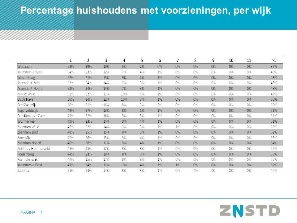 PAGINA8 Samenlooptabel nota bene In de samenlooptabel is te zien bij hoeveel huishoudens een combinatie van voorzieningen voorkomt.