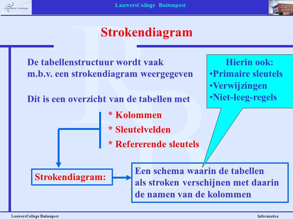LauwersCollege Buitenpost LauwersCollege Buitenpost Informatica Strokendiagram De tabellenstructuur wordt vaak m.b.v. een strokendiagram weergegeven D