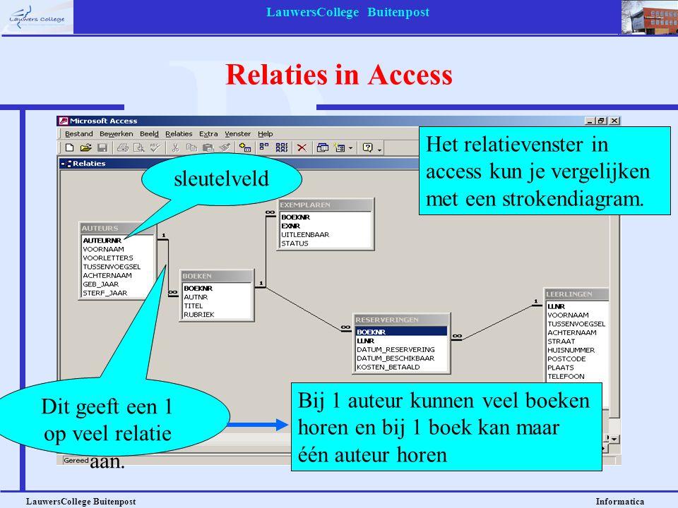 LauwersCollege Buitenpost LauwersCollege Buitenpost Informatica Relaties in Access Het relatievenster in access kun je vergelijken met een strokendiag