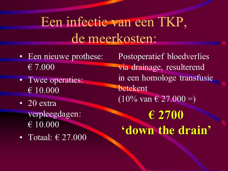 Een infectie van een TKP, de meerkosten: Een nieuwe prothese: € 7.000 Twee operaties: € 10.000 20 extra verpleegdagen: € 10.000 Totaal: € 27.000 Postoperatief bloedverlies via drainage, resulterend in een homologe transfusie betekent (10% van € 27.000 =) € 2700 'down the drain'