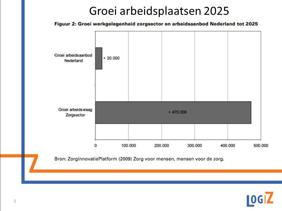Groei arbeidsplaatsen 2025 5