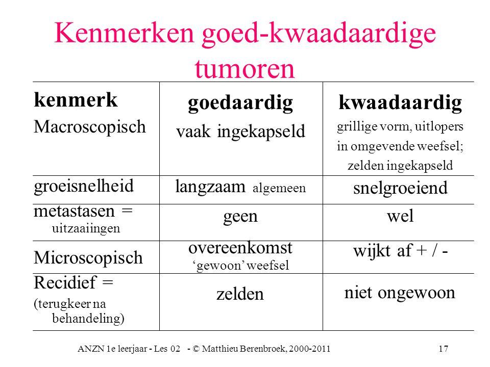 ANZN 1e leerjaar - Les 02 - © Matthieu Berenbroek, 2000-201117 Kenmerken goed-kwaadaardige tumoren kenmerk Macroscopisch groeisnelheid metastasen = ui