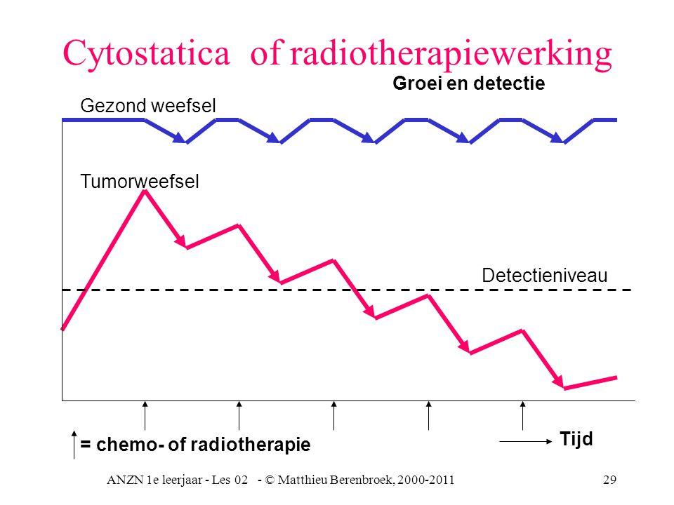 ANZN 1e leerjaar - Les 02 - © Matthieu Berenbroek, 2000-201129 Cytostatica of radiotherapiewerking Gezond weefsel Tumorweefsel Detectieniveau Tijd = c
