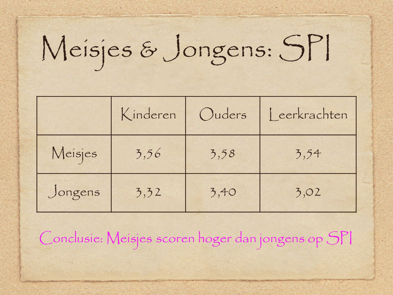 Meisjes & Jongens: SPI KinderenOudersLeerkrachten Meisjes3,563,583,54 Jongens3,323,403,02 Conclusie: Meisjes scoren hoger dan jongens op SPI