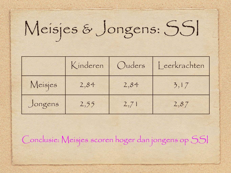 Meisjes & Jongens: SSI KinderenOudersLeerkrachten Meisjes2,84 3,17 Jongens2,552,712,87 Conclusie: Meisjes scoren hoger dan jongens op SSI