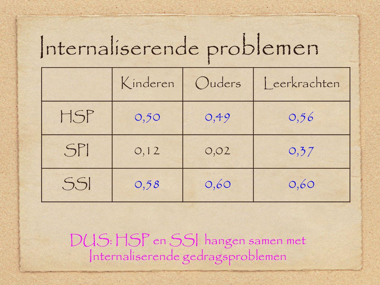Internaliserende pro blemen KinderenOudersLeerkrachten HSP0,500,490,56 SPI0,120,020,37 SSI0,580,60 DUS: HSP en SSI hangen samen met Internaliserende gedragsproblemen