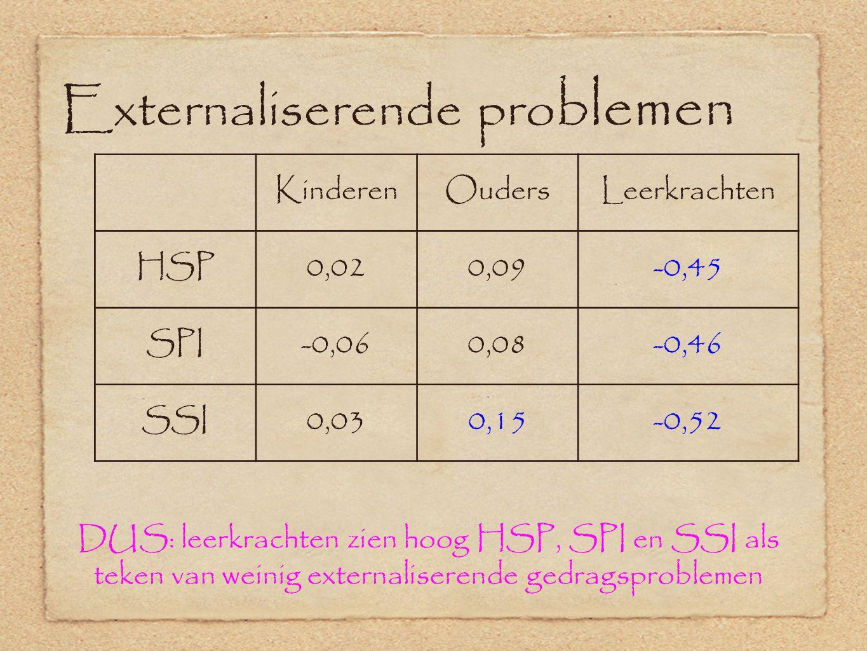 Externaliserende pro blemen KinderenOudersLeerkrachten HSP0,020,09-0,45 SPI-0,060,08-0,46 SSI0,030,15-0,52 DUS: leerkrachten zien hoog HSP, SPI en SSI als teken van weinig externaliserende gedragsproblemen