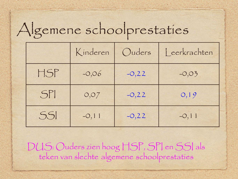 Algemene schoolprestaties KinderenOudersLeerkrachten HSP-0,06-0,22-0,03 SPI0,07-0,220,19 SSI-0,11-0,22-0,11 DUS: Ouders zien hoog HSP, SPI en SSI als teken van slechte algemene schoolprestaties