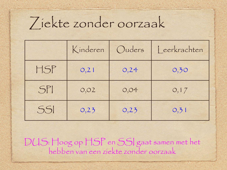 Ziekte zonder oorzaak KinderenOudersLeerkrachten HSP0,210,240,30 SPI0,020,040,17 SSI0,23 0,31 DUS: Hoog op HSP en SSI gaat samen met het hebben van ee