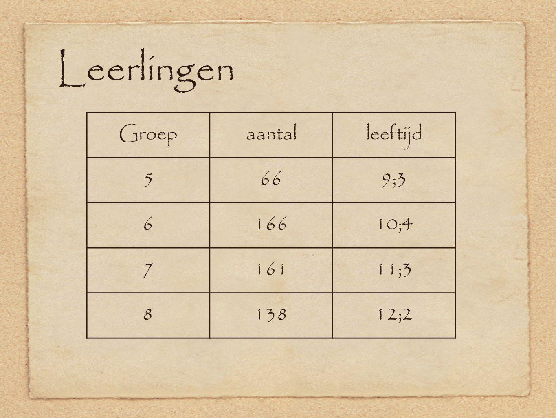 Leerlingen Groepaantalleeftijd 5669;3 616610;4 716111;3 813812;2
