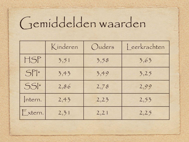 Gemiddelden waarden KinderenOudersLeerkrachten HSP3,513,583,63 SPI*3,433,493,25 SSI*2,862,782,99 Intern.2,432,232,53 Extern.2,312,212,25