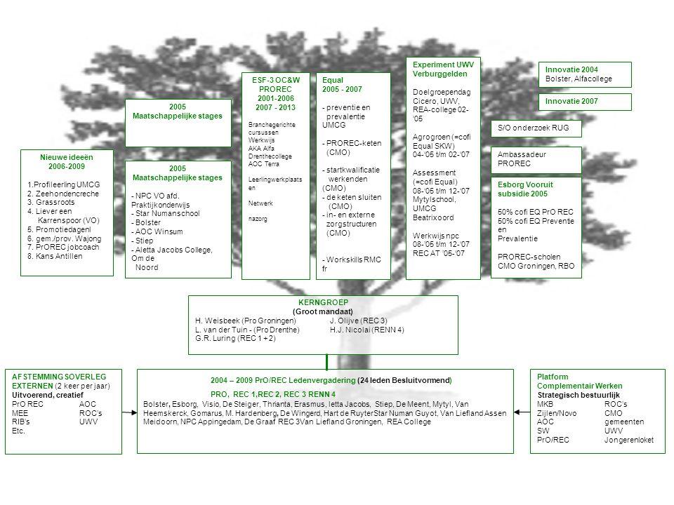 Platform Complementair Werken Strategisch bestuurlijk MKBROC's Zijlen/NovoCMO AOCgemeenten SWUWV PrO/RECJongerenloket KERNGROEP (Groot mandaat) H.