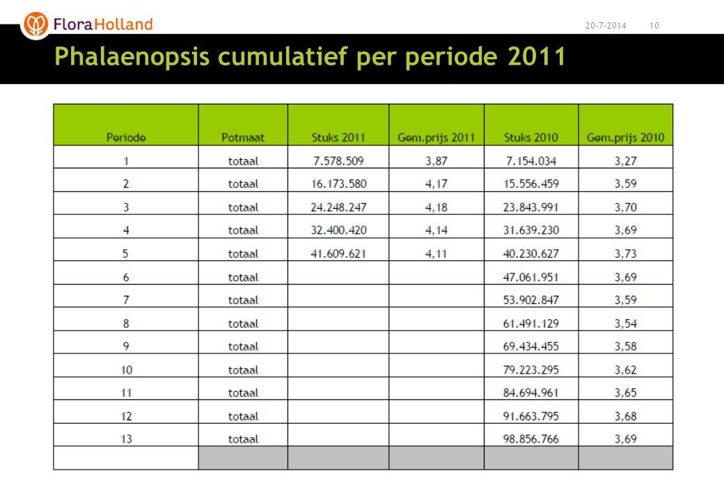 1020-7-2014 Phalaenopsis cumulatief per periode 2011