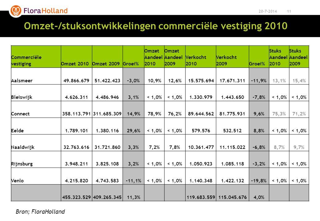1120-7-2014 Omzet-/stuksontwikkelingen commerciële vestiging 2010 Commerciële vestigingOmzet 2010Omzet 2009Groei% Omzet Aandeel 2010 Omzet Aandeel 200