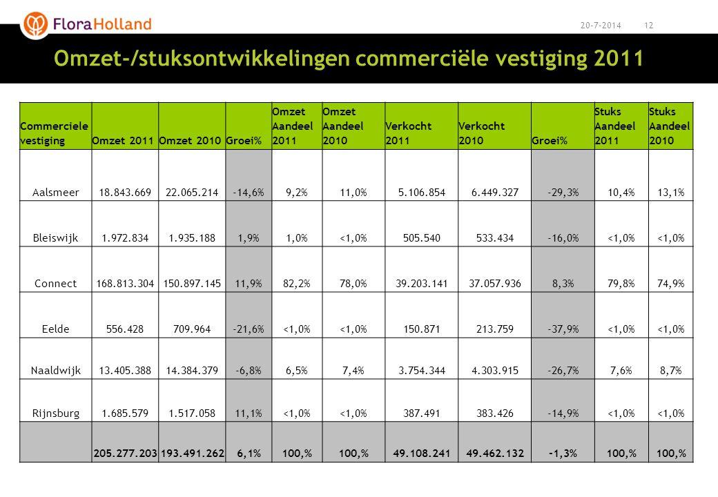 1220-7-2014 Omzet-/stuksontwikkelingen commerciële vestiging 2011 Commerciele vestigingOmzet 2011Omzet 2010Groei% Omzet Aandeel 2011 Omzet Aandeel 201