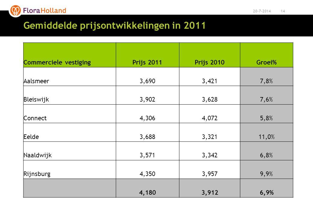 1420-7-2014 Gemiddelde prijsontwikkelingen in 2011 Commerciele vestigingPrijs 2011Prijs 2010Groei% Aalsmeer3,6903,4217,8% Bleiswijk3,9023,6287,6% Conn