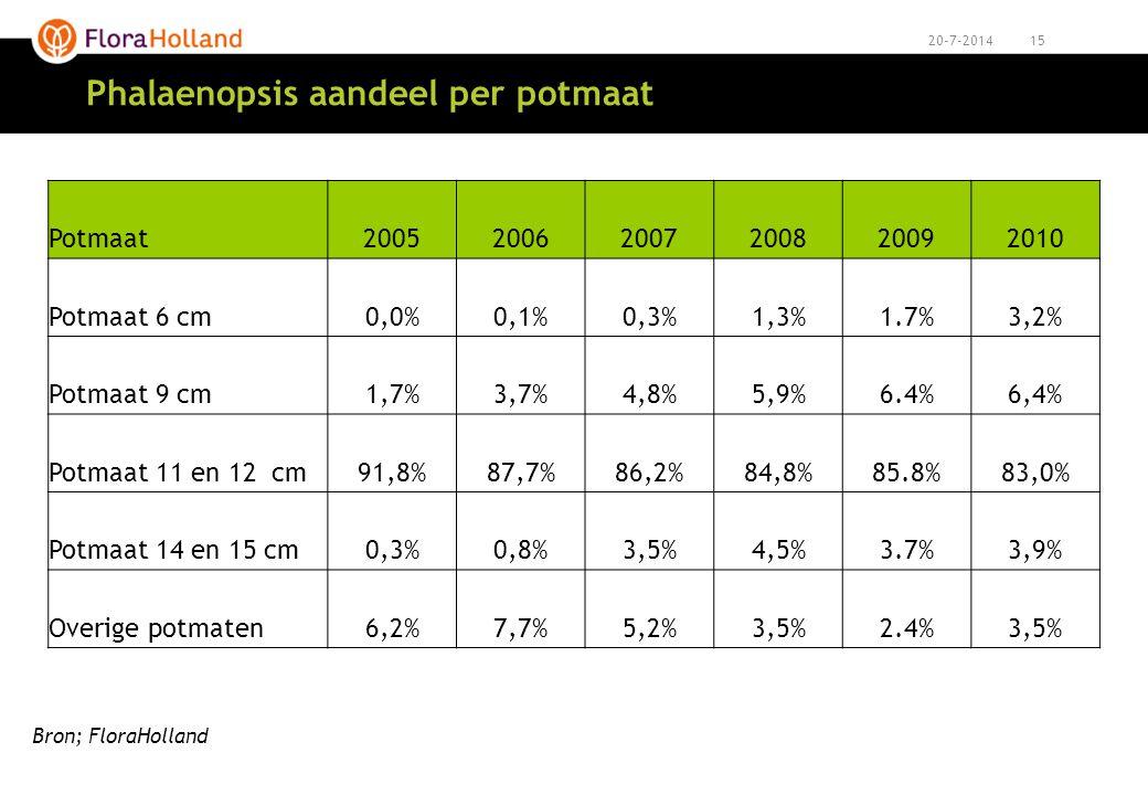 1520-7-2014 Phalaenopsis aandeel per potmaat Potmaat200520062007200820092010 Potmaat 6 cm0,0%0,1%0,3%1,3%1.7%3,2% Potmaat 9 cm1,7%3,7%4,8%5,9%6.4%6,4%