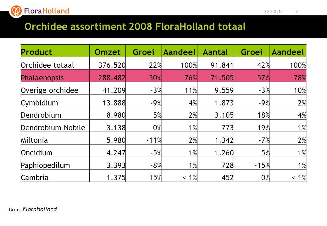 420-7-2014 Orchidee assortiment 2009 FloraHolland totaal ProductOmzetGroeiAandeelAantalGroeiAandeel Orchidee totaal 409.00010%100%115.00027%100% Phalaenopsis 328.00014%80%96.90034%83% Overige orchidee 33.500-19%8%8.200-15%7% Cymbidium 13.600-1%3%2.0007%2% Dendrobium8.0008%2%3.10012%3% Dendrobium Nobile8.50082%2%2.00084%2% Miltonia 6.5008%2%1.60018%1% Oncidium 4.100-2%1%1.3003%1% Paphiopedilum 3.000-11%<1%600-15%<1% Cambria 3.200-7%<1%850-8%<1% Bron; FloraHolland
