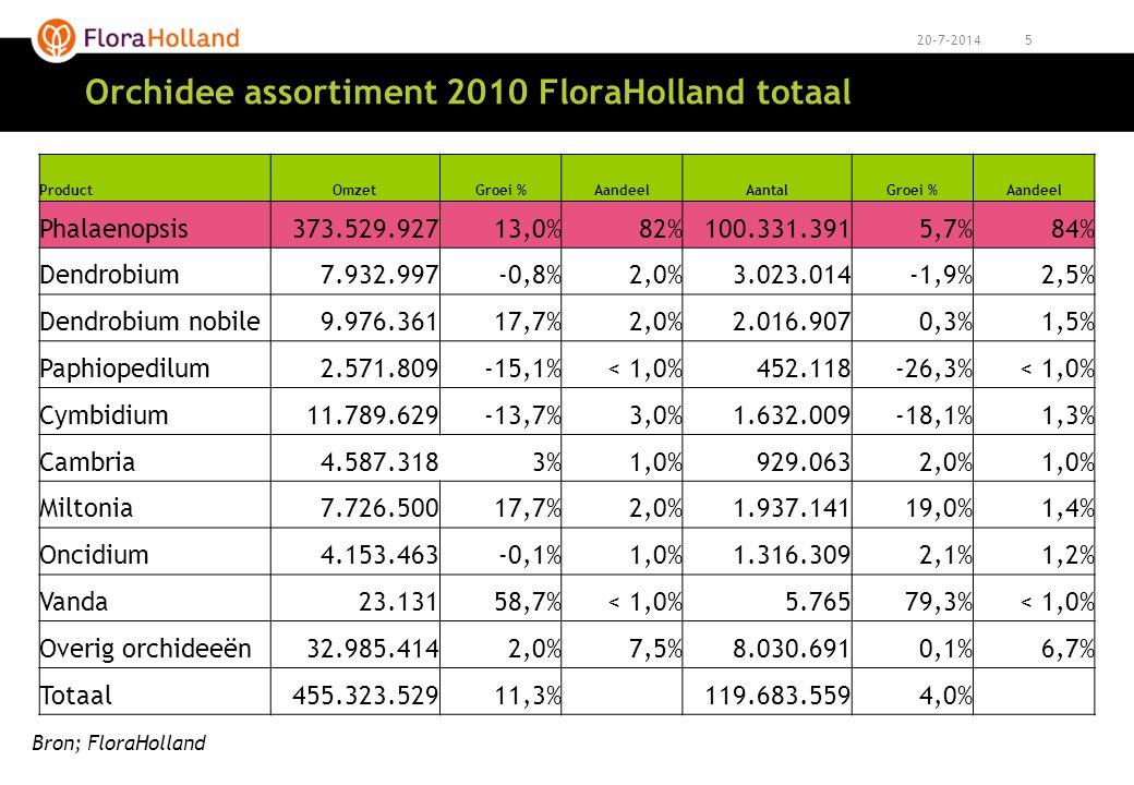 520-7-2014 Orchidee assortiment 2010 FloraHolland totaal ProductOmzetGroei %AandeelAantalGroei %Aandeel Phalaenopsis373.529.92713,0%82%100.331.3915,7%