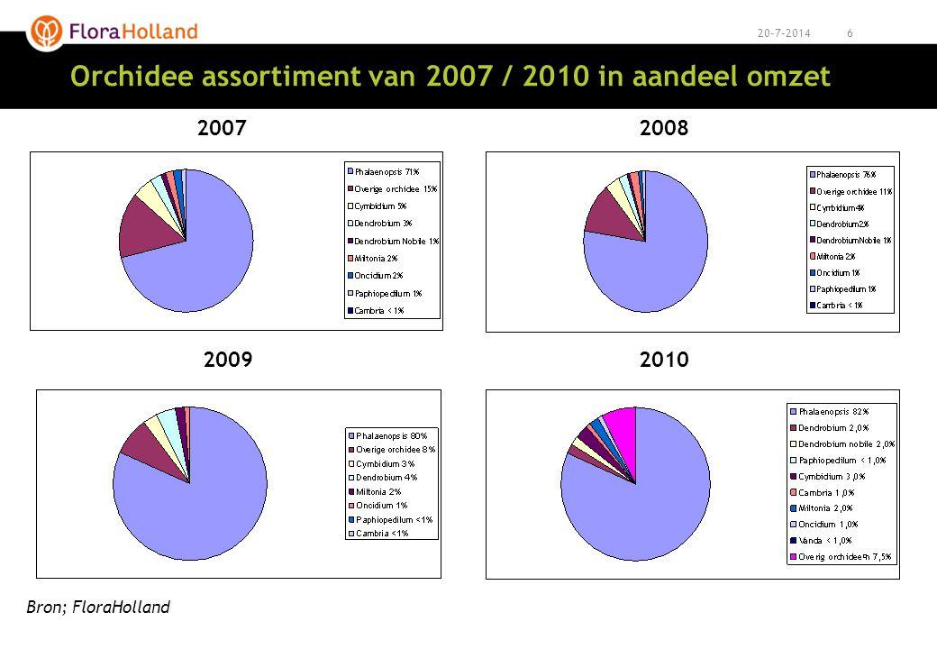 720-7-2014 (prijs)ontwikkeling potorchidee vanaf 2002 Aanvoer en omzet in pot orchidee afgelopen 7 jaar; Aanvoer; van 29 naar 115 miljoen stuks ( + 396%) Omzet; van 138 naar 450 miljoen Euro (+ 297%) Prijs; Prijs van pot orchidee is in 2008 afgenomen met 14% tov 2007 Prijs van pot orchidee is in 2009 afgenomen met 13% tov 2008 Prijs van pot orchidee is in 2010 toegenomen met 7% tov 2009 -14% -13%+7%