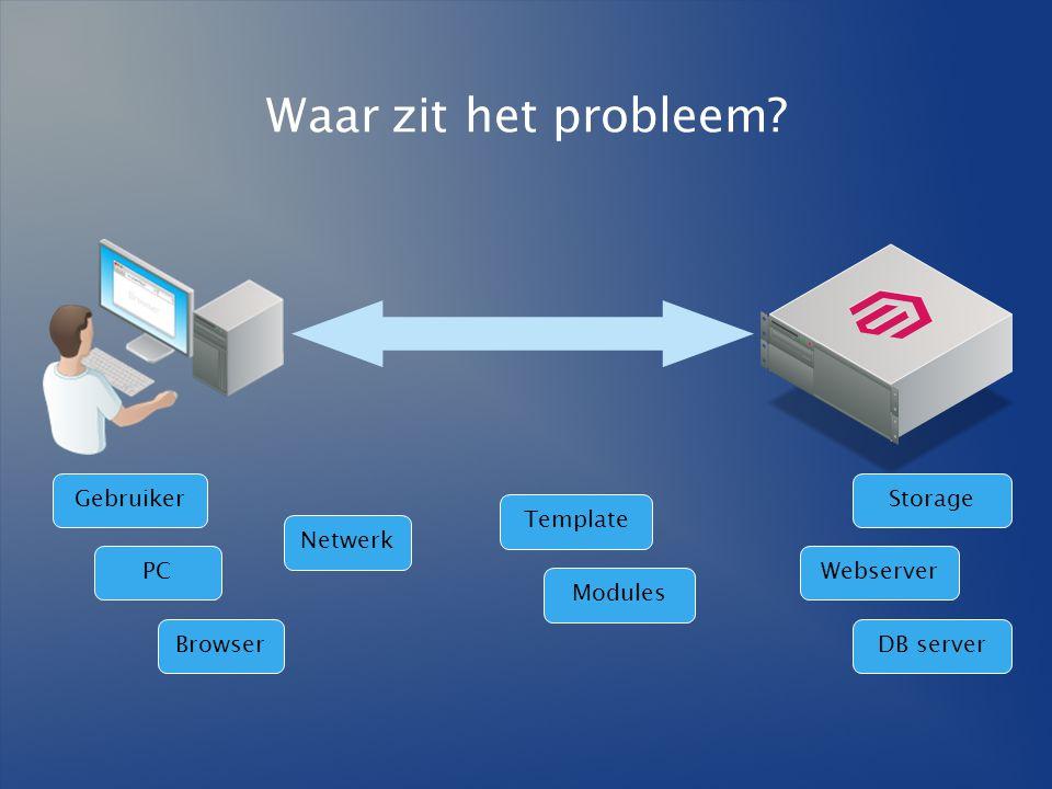 Waar zit het probleem? Browser Netwerk Modules Template PC Gebruiker Webserver DB server Storage