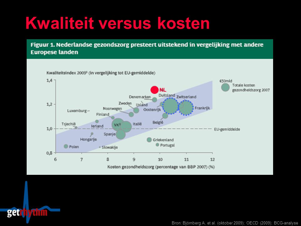 Kwaliteit versus kosten Bron: Björnberg A, et al. (oktober 2009); OECD (2009); BCG-analyse NL