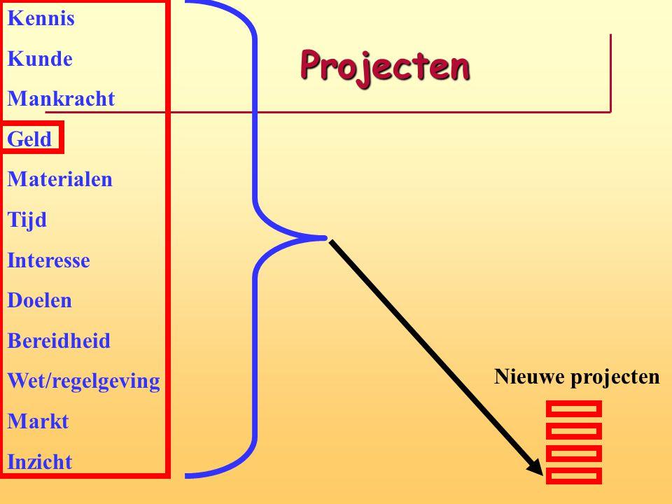 Projecten Projecten Kennis Kunde Mankracht Geld Materialen Tijd Interesse Doelen Bereidheid Wet/regelgeving Markt Inzicht Nieuwe projecten