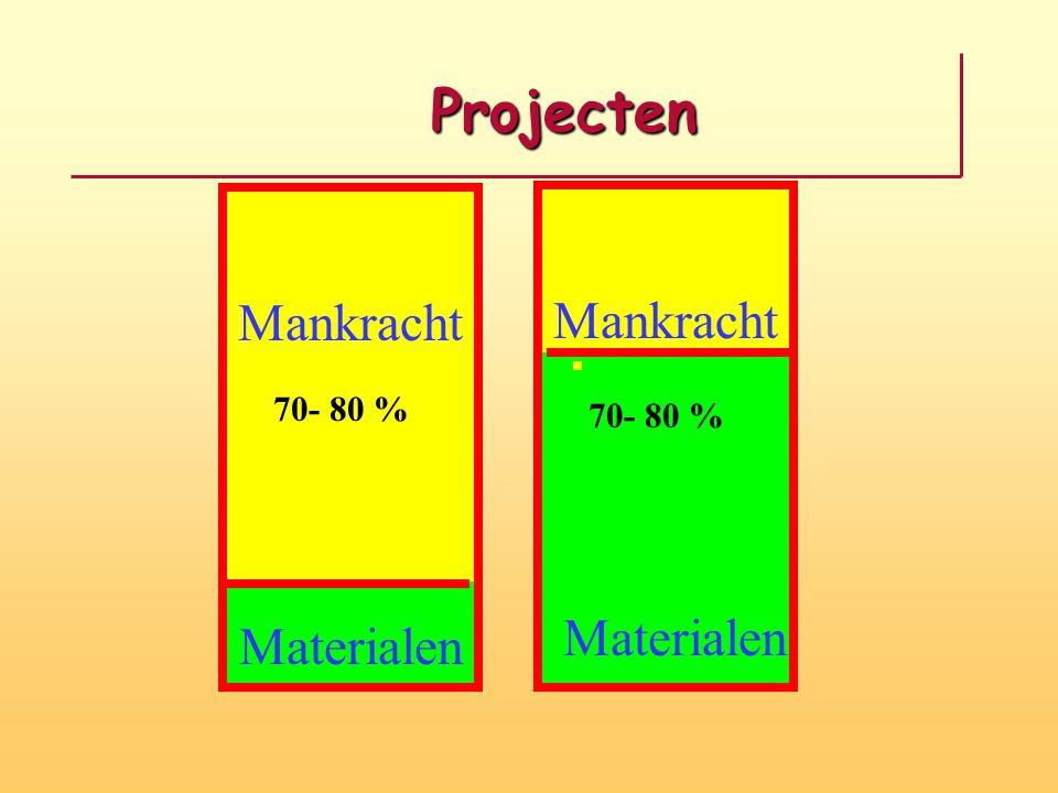 Projecten Mankracht Materialen Mankracht 70- 80 %