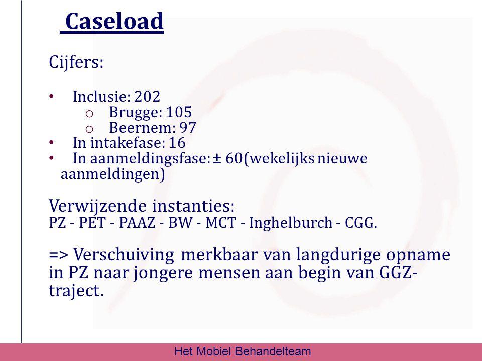 Caseload Cijfers: Inclusie: 202 o Brugge: 105 o Beernem: 97 In intakefase: 16 In aanmeldingsfase: ± 60(wekelijks nieuwe aanmeldingen) Verwijzende inst