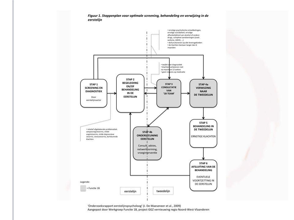 Werking  Gedeelde caseload = intensieve opvolging  Ambulant werken  Eén overlegmoment (zorgoverleg) cliëntinfo  Communicatie : GSM - overlegmomenten  Planningsinstrument  Procedures en werkafspraken Het Mobiel Crisisteam