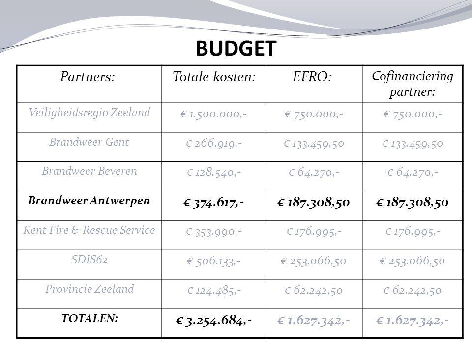 BUDGET Partners: Totale kosten:EFRO: Cofinanciering partner: Veiligheidsregio Zeeland € 1.500.000,-€ 750.000,- Brandweer Gent € 266.919,-€ 133.459,50