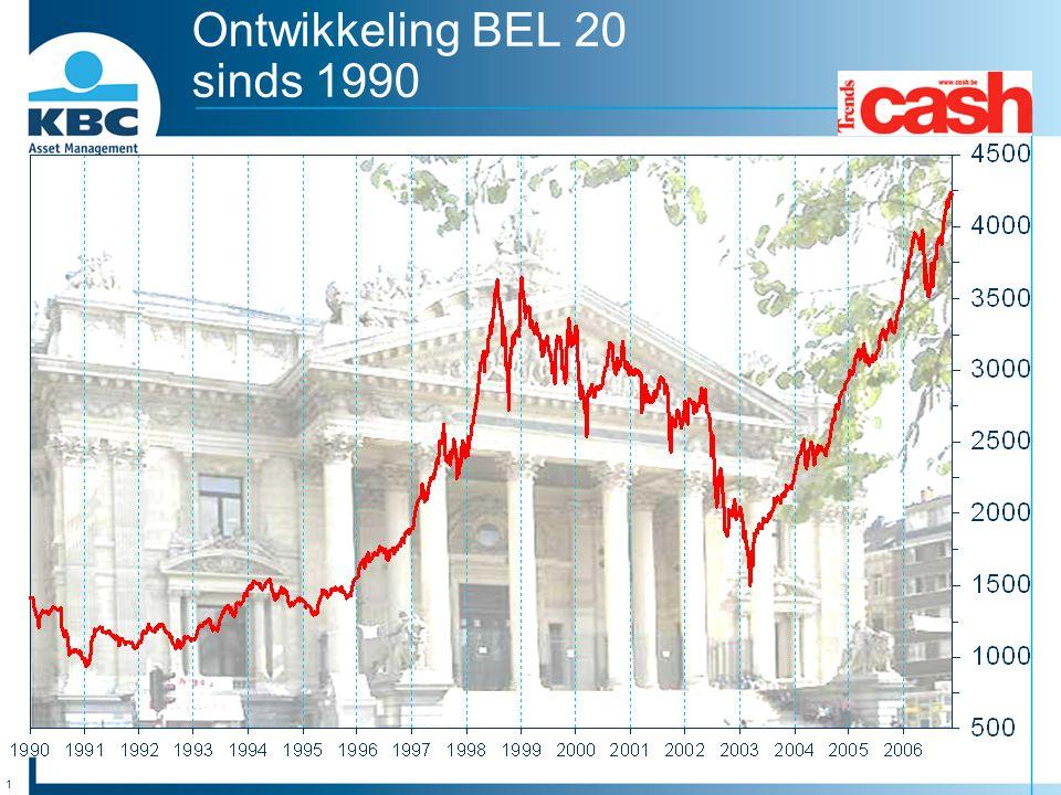 1 Ontwikkeling BEL 20 sinds 1990
