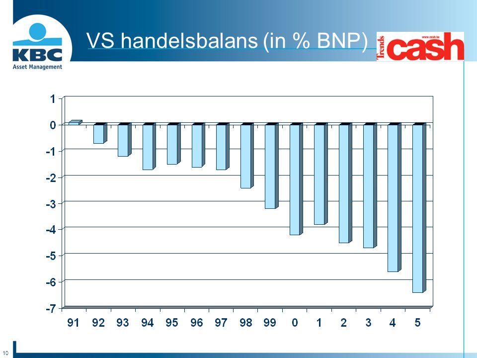 10 VS handelsbalans (in % BNP)