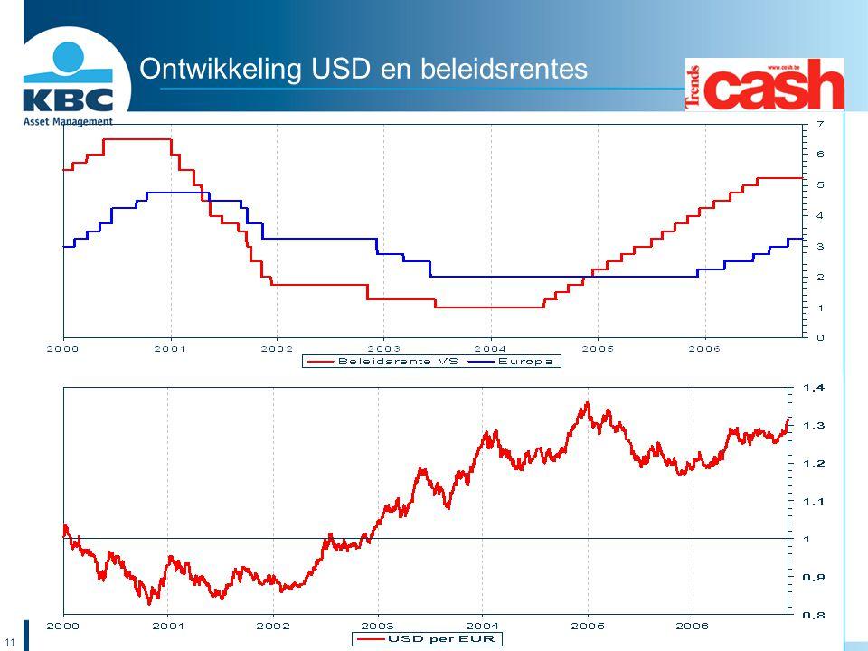 11 Ontwikkeling USD en beleidsrentes