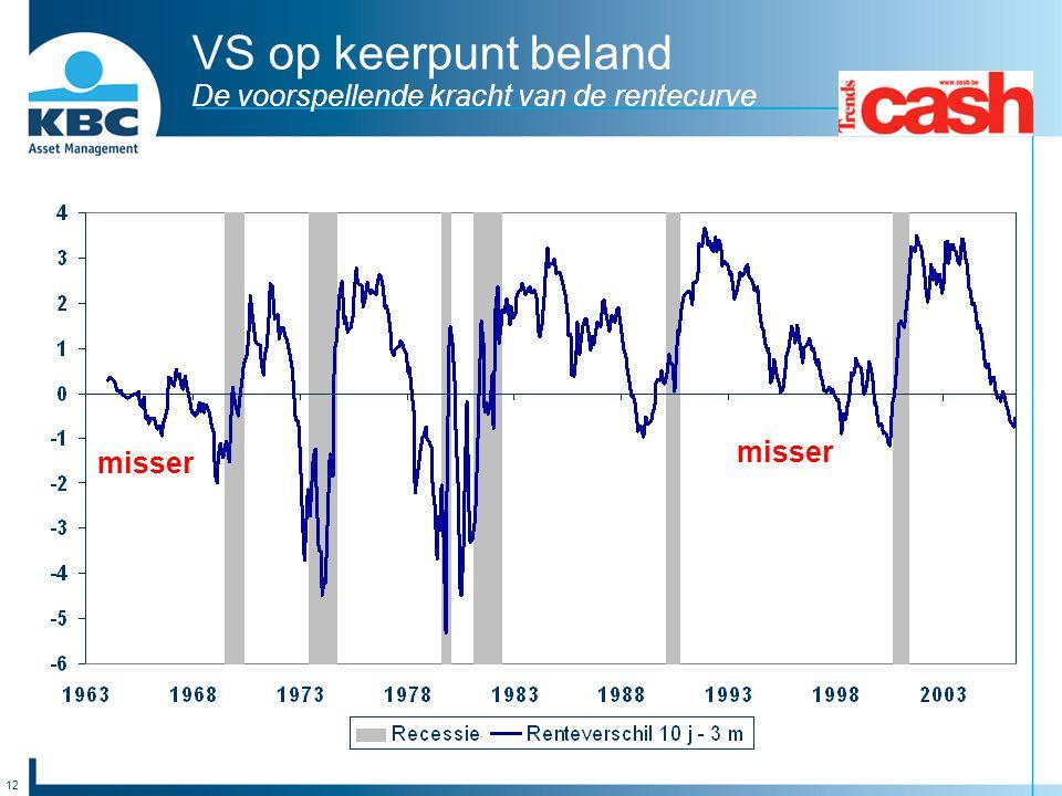 12 VS op keerpunt beland De voorspellende kracht van de rentecurve misser