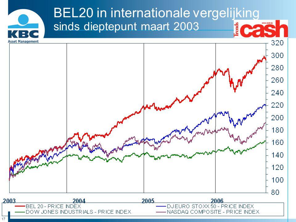 17 BEL20 in internationale vergelijking sinds dieptepunt maart 2003