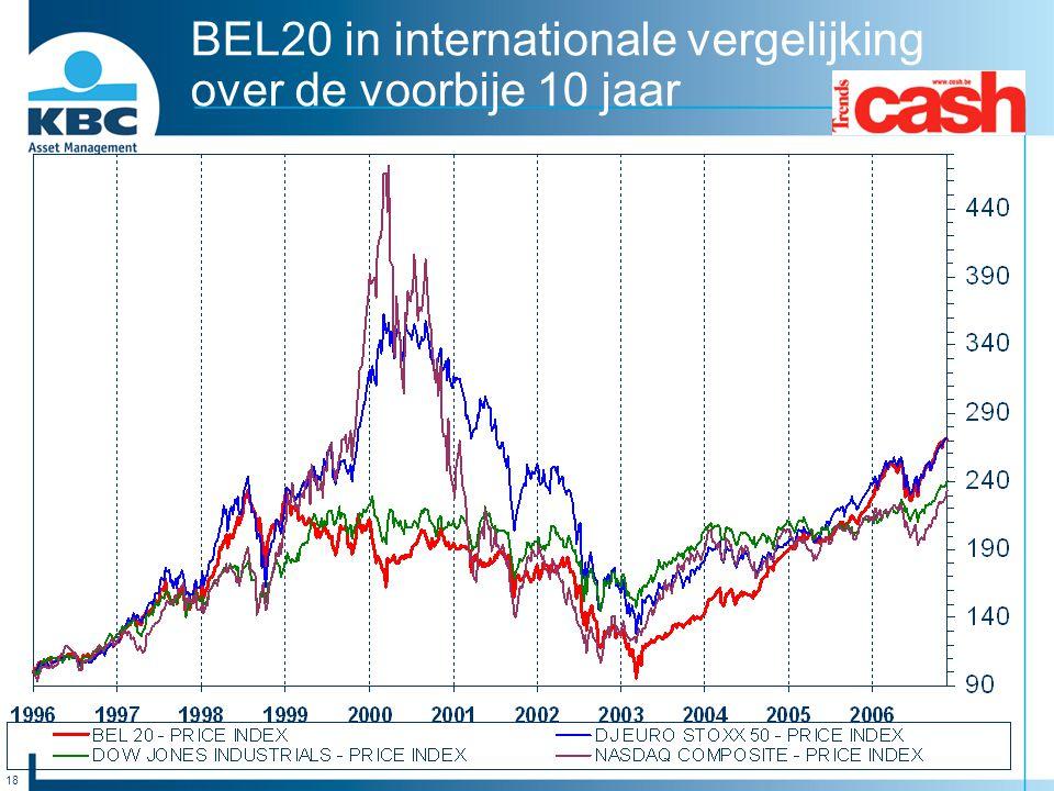 18 BEL20 in internationale vergelijking over de voorbije 10 jaar