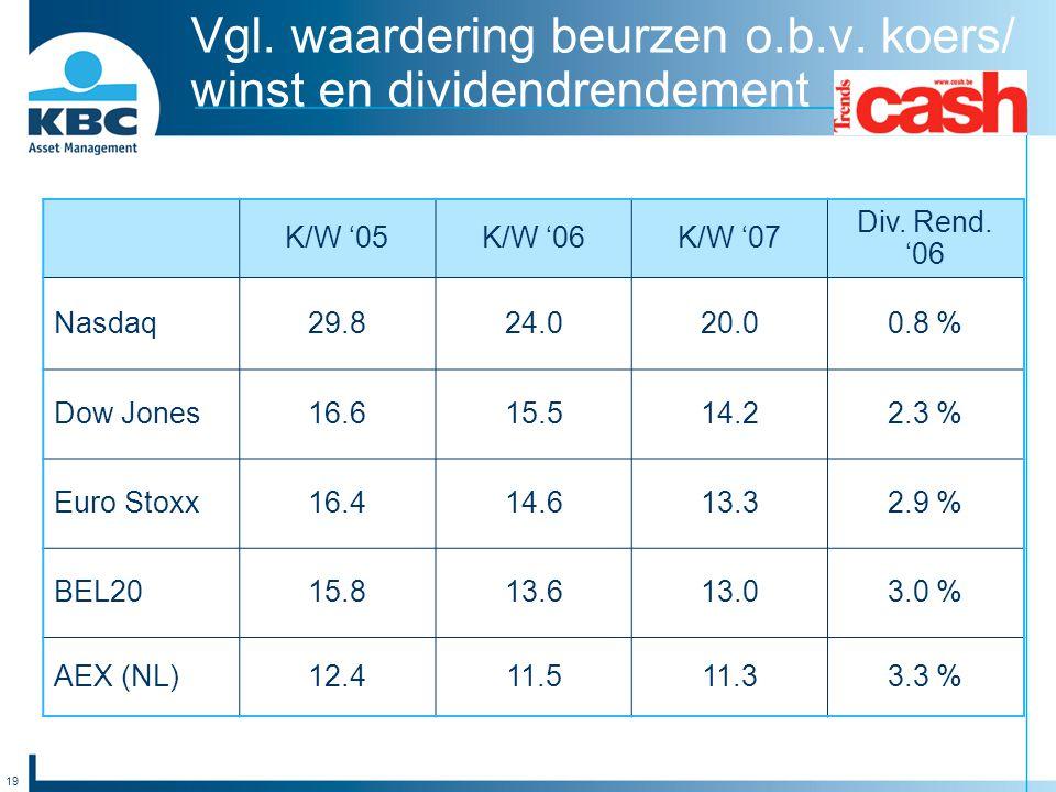 19 Vgl. waardering beurzen o.b.v. koers/ winst en dividendrendement K/W '05K/W '06K/W '07 Div. Rend. '06 Nasdaq29.824.020.00.8 % Dow Jones16.615.514.2