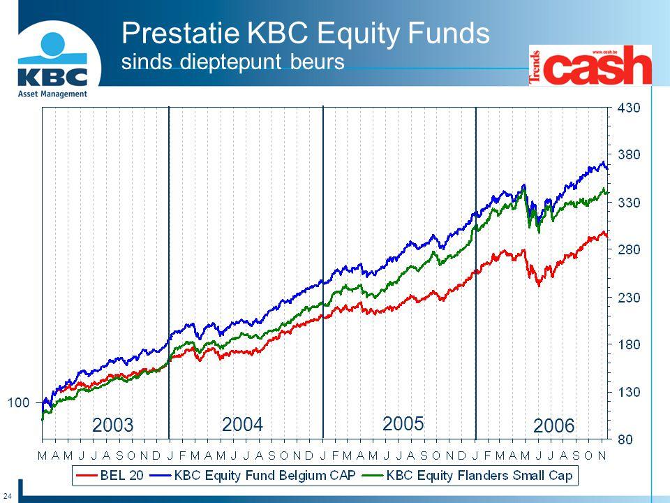 24 Prestatie KBC Equity Funds sinds dieptepunt beurs 100 2004 2005 2006 2003