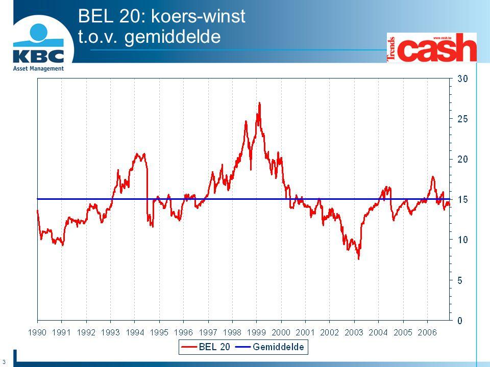 3 BEL 20: koers-winst t.o.v. gemiddelde