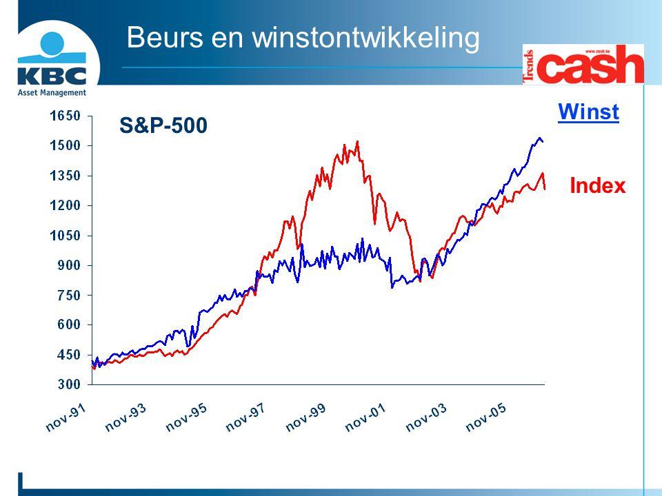 Beurs en winstontwikkeling S&P-500 Winst Index