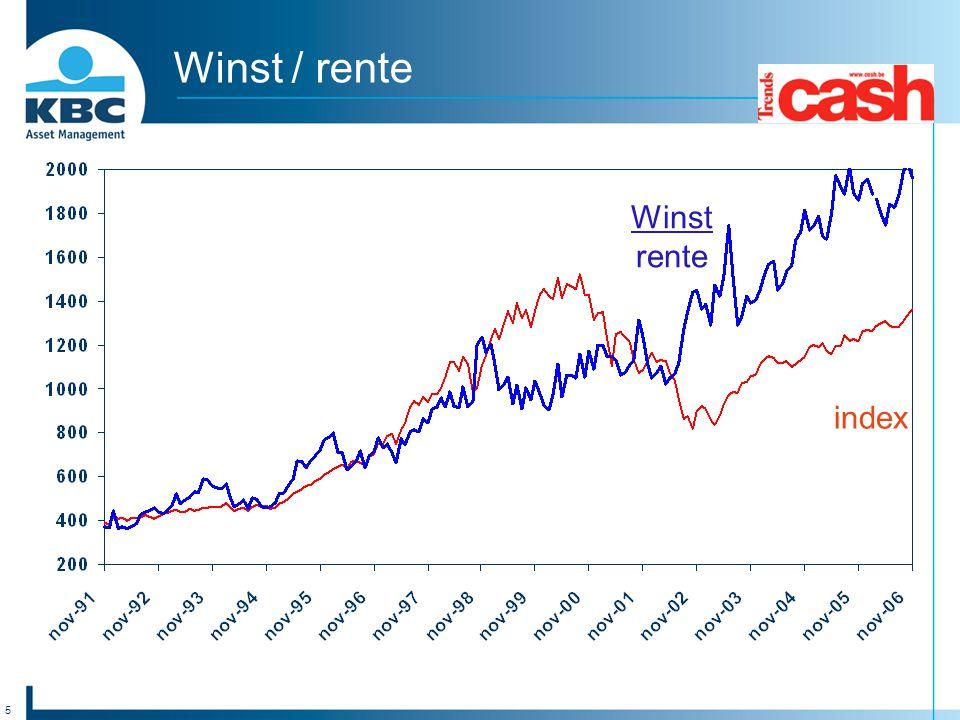5 Winst / rente index Winst rente