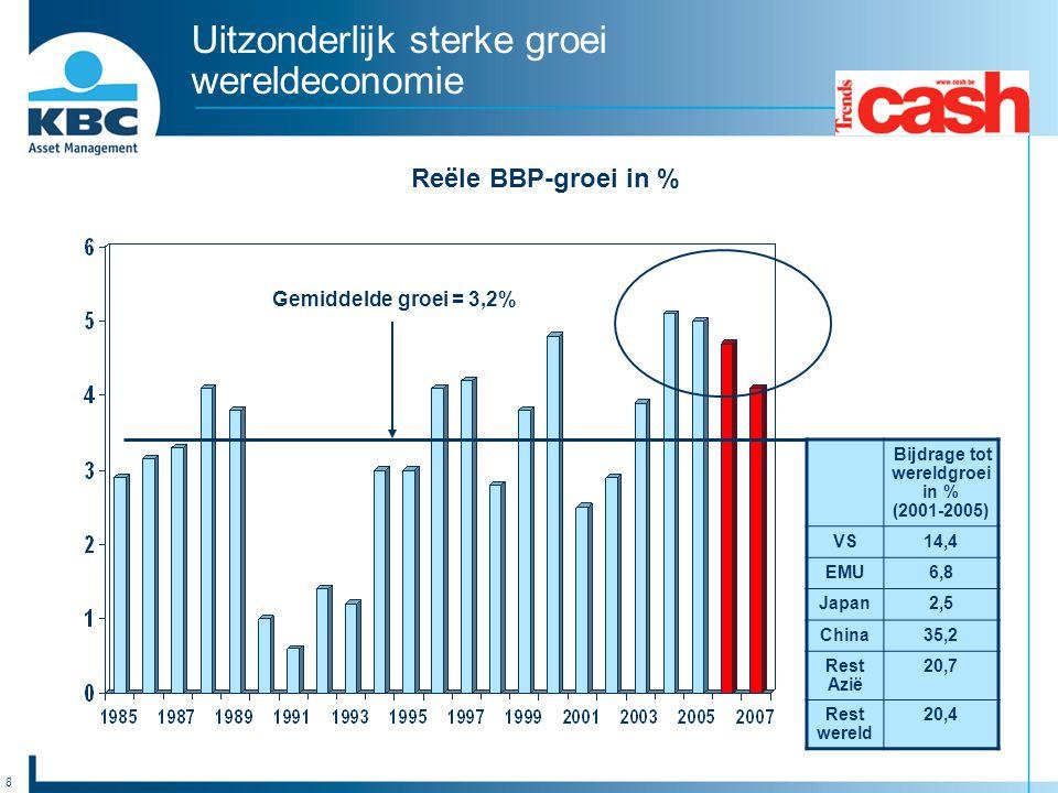 8 Uitzonderlijk sterke groei wereldeconomie Reële BBP-groei in % Gemiddelde groei = 3,2% Bijdrage tot wereldgroei in % (2001-2005) VS14,4 EMU6,8 Japan
