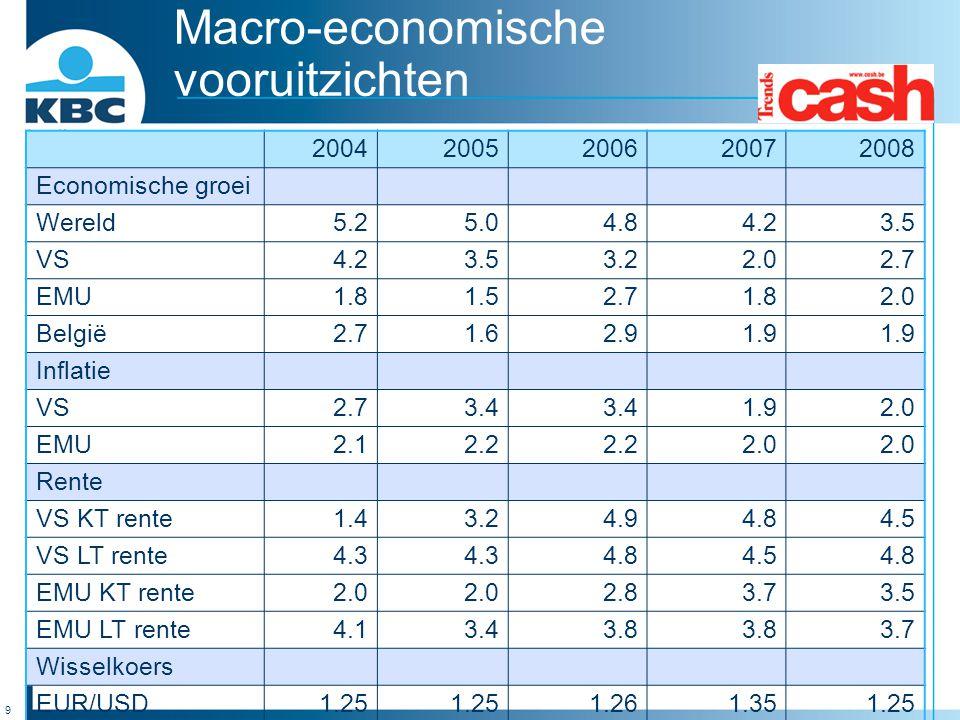 9 Macro-economische vooruitzichten 20042005200620072008 Economische groei Wereld5.25.04.84.23.5 VS4.23.53.22.02.7 EMU1.81.52.71.82.0 België2.71.62.91.