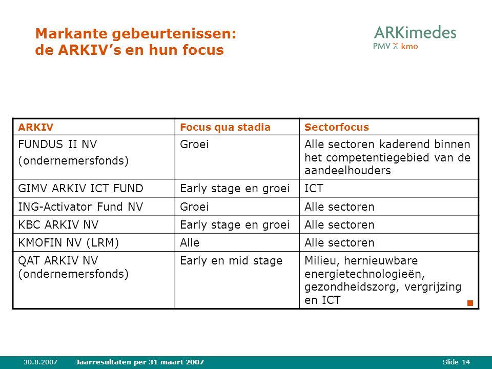 Slide 1430.8.2007Jaarresultaten per 31 maart 2007 Markante gebeurtenissen: de ARKIV's en hun focus ARKIVFocus qua stadiaSectorfocus FUNDUS II NV (ondernemersfonds) GroeiAlle sectoren kaderend binnen het competentiegebied van de aandeelhouders GIMV ARKIV ICT FUNDEarly stage en groeiICT ING-Activator Fund NVGroeiAlle sectoren KBC ARKIV NVEarly stage en groeiAlle sectoren KMOFIN NV (LRM)AlleAlle sectoren QAT ARKIV NV (ondernemersfonds) Early en mid stageMilieu, hernieuwbare energietechnologieën, gezondheidszorg, vergrijzing en ICT