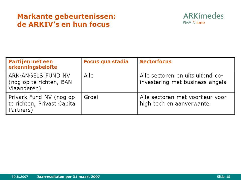 Slide 1530.8.2007Jaarresultaten per 31 maart 2007 Markante gebeurtenissen: de ARKIV's en hun focus Partijen met een erkenningsbelofte Focus qua stadiaSectorfocus ARK-ANGELS FUND NV (nog op te richten, BAN Vlaanderen) AlleAlle sectoren en uitsluitend co- investering met business angels Privark Fund NV (nog op te richten, Privast Capital Partners) GroeiAlle sectoren met voorkeur voor high tech en aanverwante